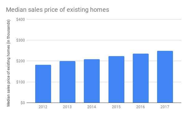 Median sales price of existing homes - impact on interest rates 5/1 ARM?